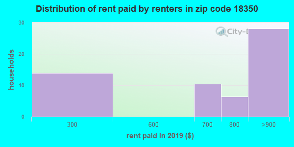 18350 rent paid by renters