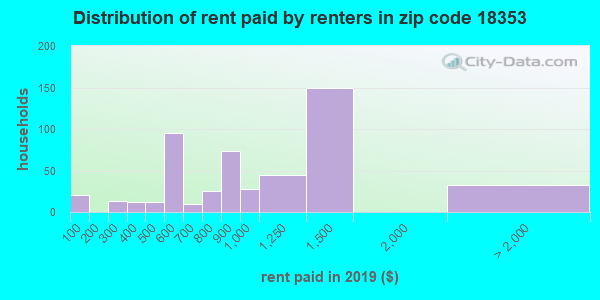 18353 rent paid by renters