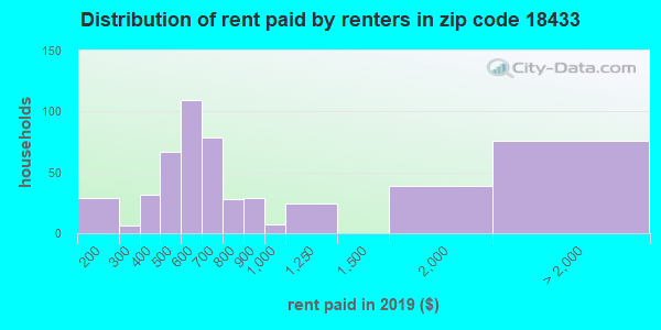 18433 rent paid by renters