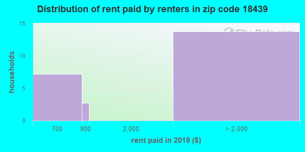 18439 rent paid by renters