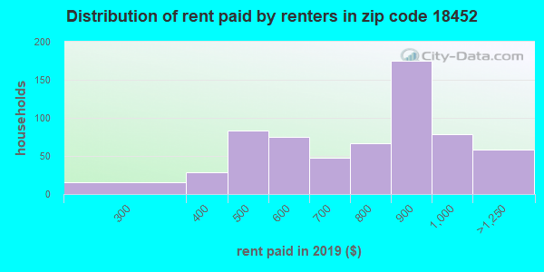 18452 rent paid by renters