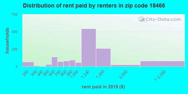 18466 rent paid by renters