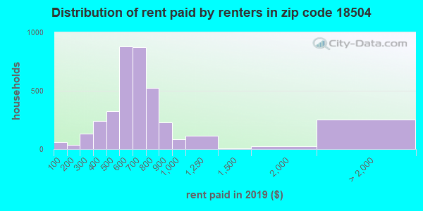 18504 rent paid by renters