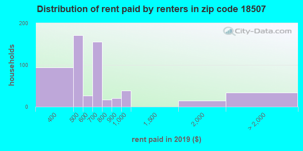 18507 rent paid by renters