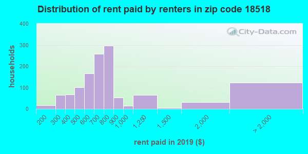 18518 rent paid by renters