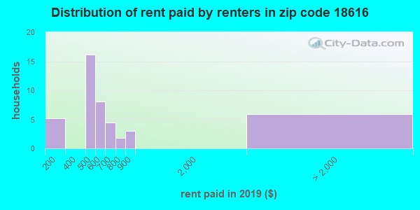 18616 rent paid by renters