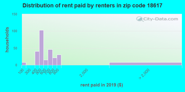 18617 rent paid by renters