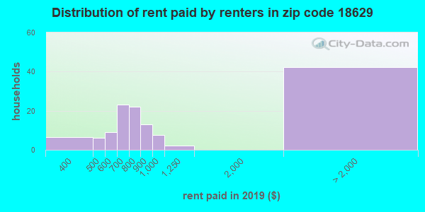 18629 rent paid by renters