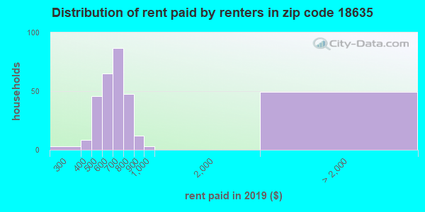 18635 rent paid by renters