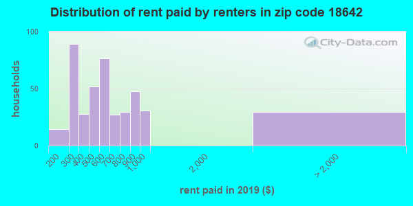 18642 rent paid by renters