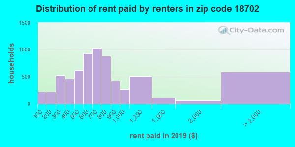 18702 rent paid by renters