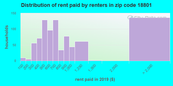 18801 rent paid by renters