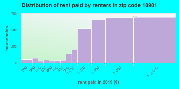 18901 rent paid by renters