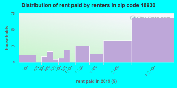 18930 rent paid by renters