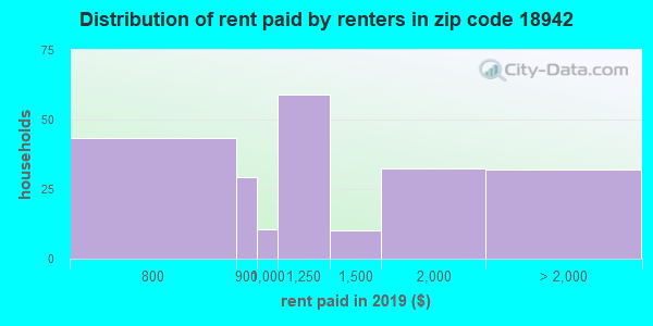 18942 rent paid by renters