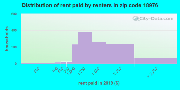 18976 rent paid by renters