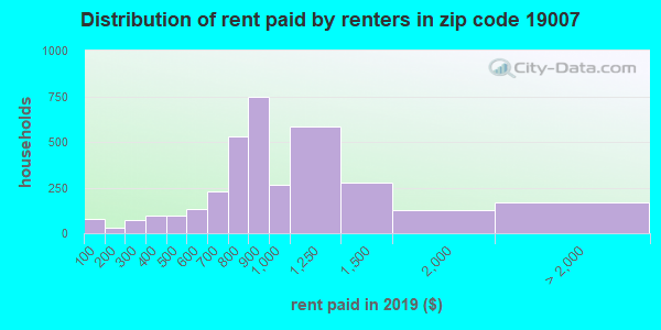 19007 rent paid by renters