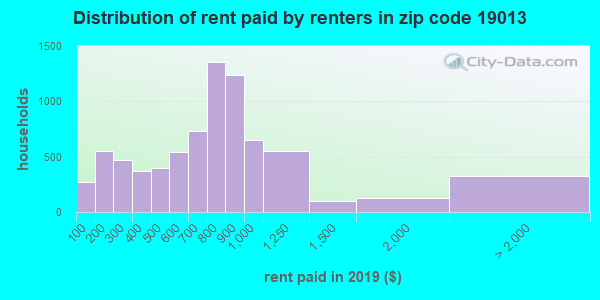 19013 rent paid by renters