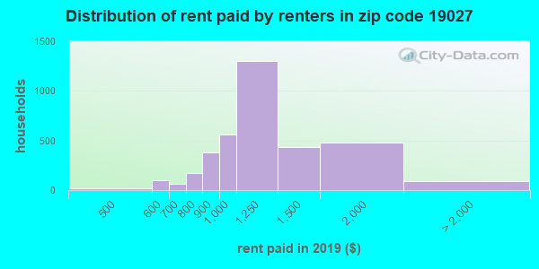 19027 rent paid by renters