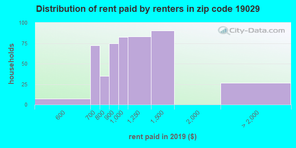 19029 rent paid by renters