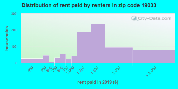 19033 rent paid by renters