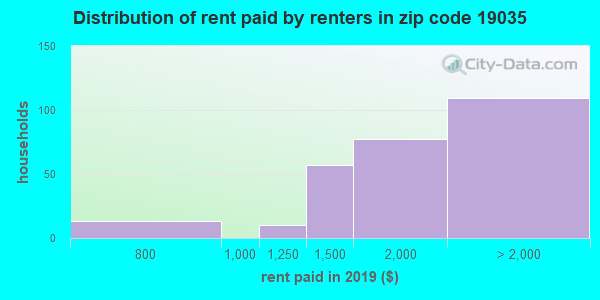 19035 rent paid by renters