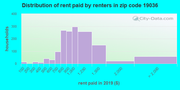 19036 rent paid by renters