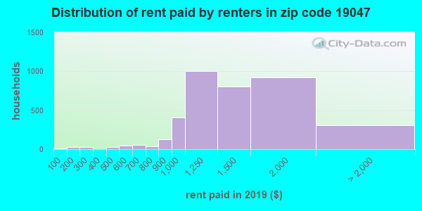 19047 rent paid by renters