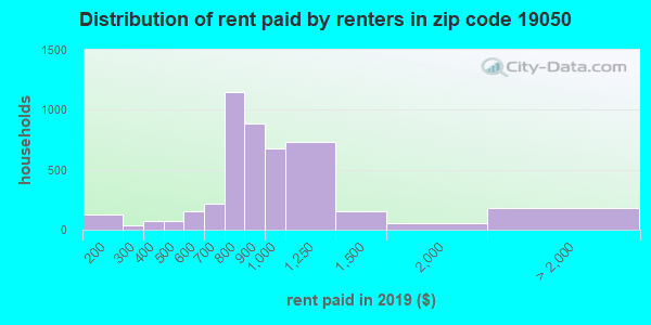 19050 rent paid by renters