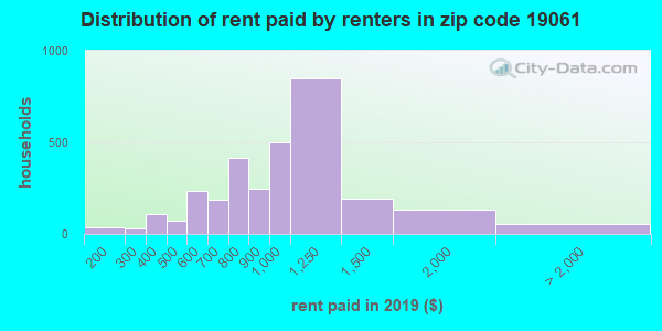19061 rent paid by renters