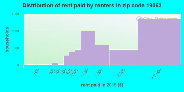 19063 rent paid by renters