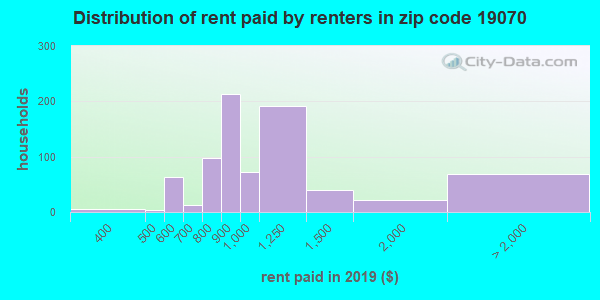 19070 rent paid by renters