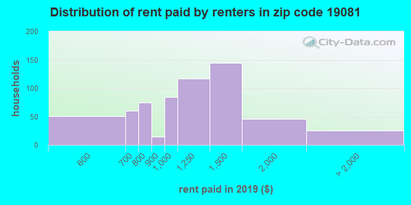 19081 rent paid by renters