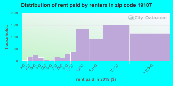 19107 rent paid by renters