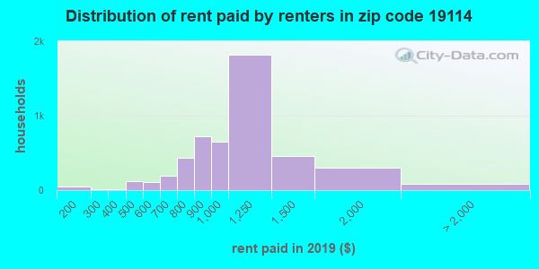 19114 rent paid by renters