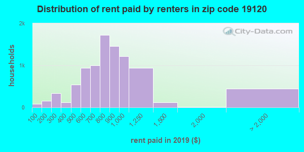 19120 rent paid by renters