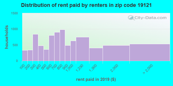 19121 rent paid by renters