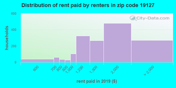 19127 rent paid by renters