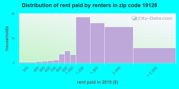 19128 rent paid by renters