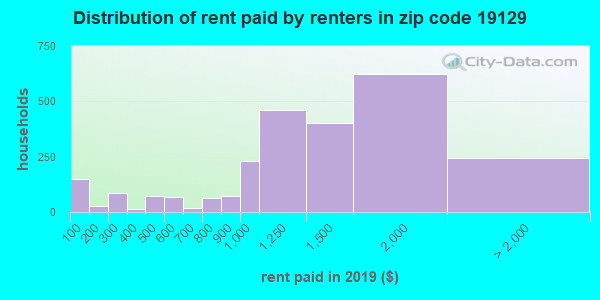19129 rent paid by renters