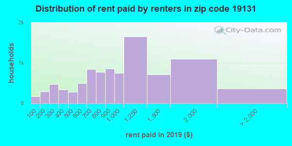 19131 rent paid by renters