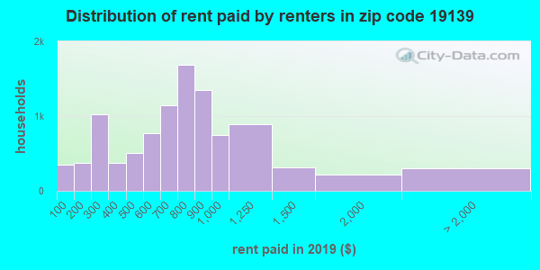 19139 rent paid by renters
