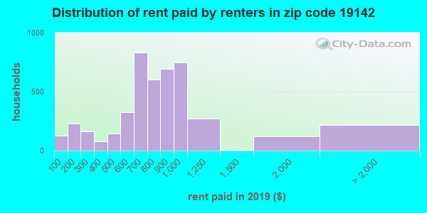 19142 rent paid by renters