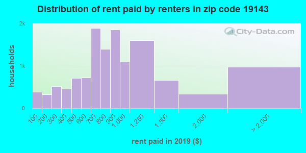 Rent paid by renters in 2013 in zip code 19143