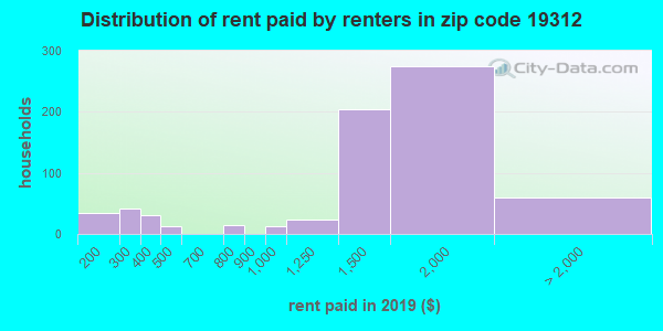 19312 rent paid by renters