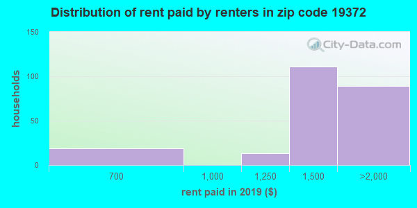 19372 rent paid by renters