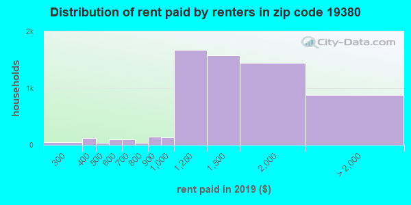 19380 rent paid by renters