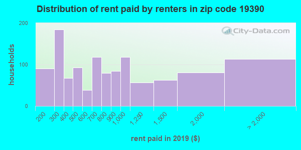 19390 rent paid by renters