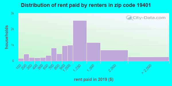 19401 rent paid by renters