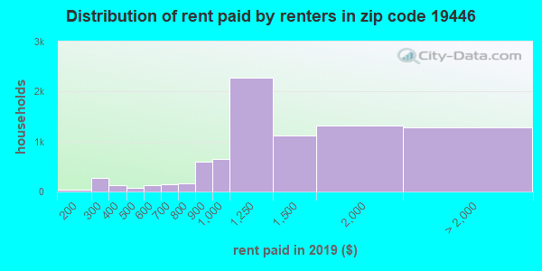 19446 rent paid by renters